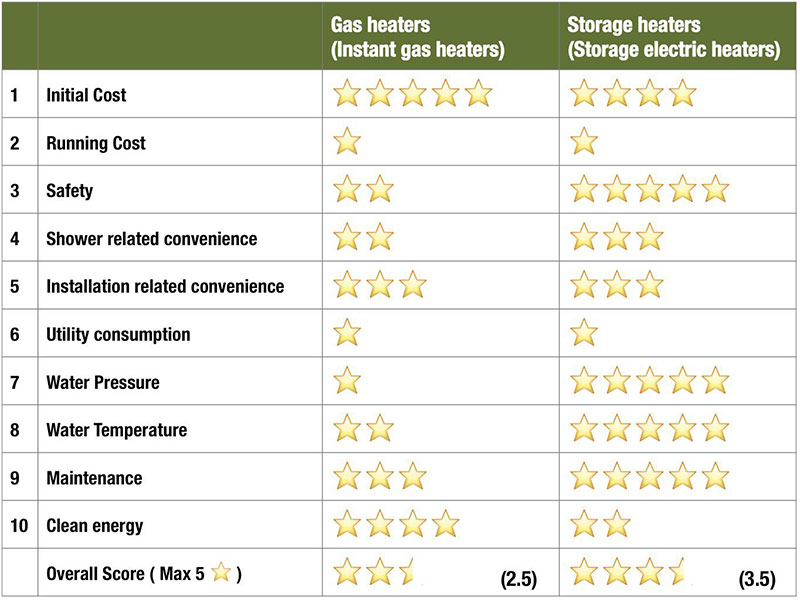 Gas-Heater-vs-Storage-Heater-Breakdown-Singapore