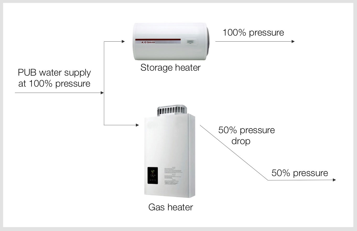 Bathroom Storage Heaters Gas Vs Electric Water Heaters In Singapore Aos Bath Singapore
