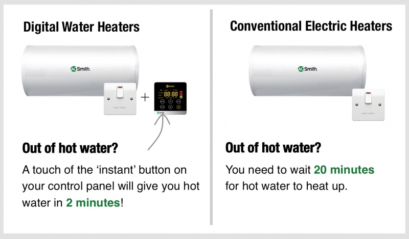 digital-water-heaters-give-instant-hot-w