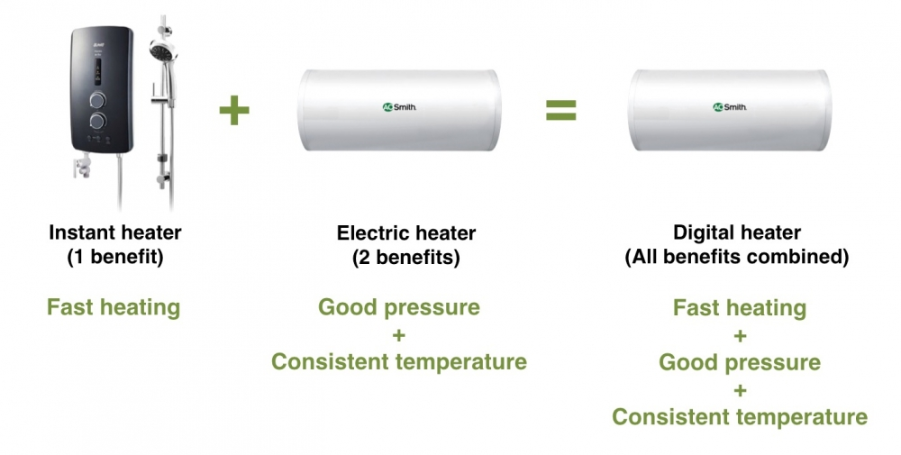 benefits-of-hot-water-heater-singapore-e