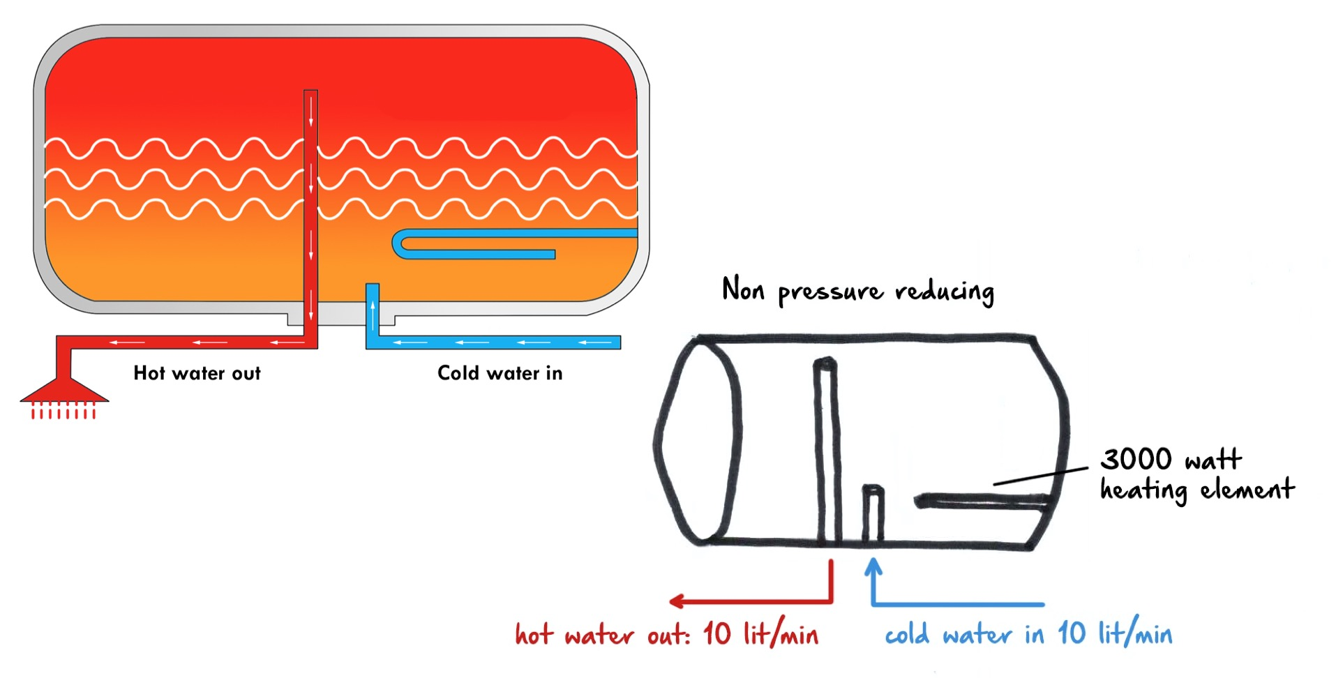 Non-Pressure Reducing Water Heating System in Singapore