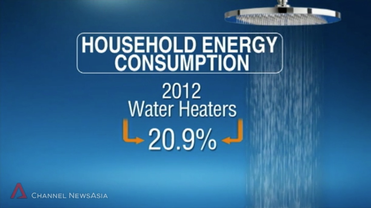 Percentage of Household Energy Consumption by Water Heaters in Singapore