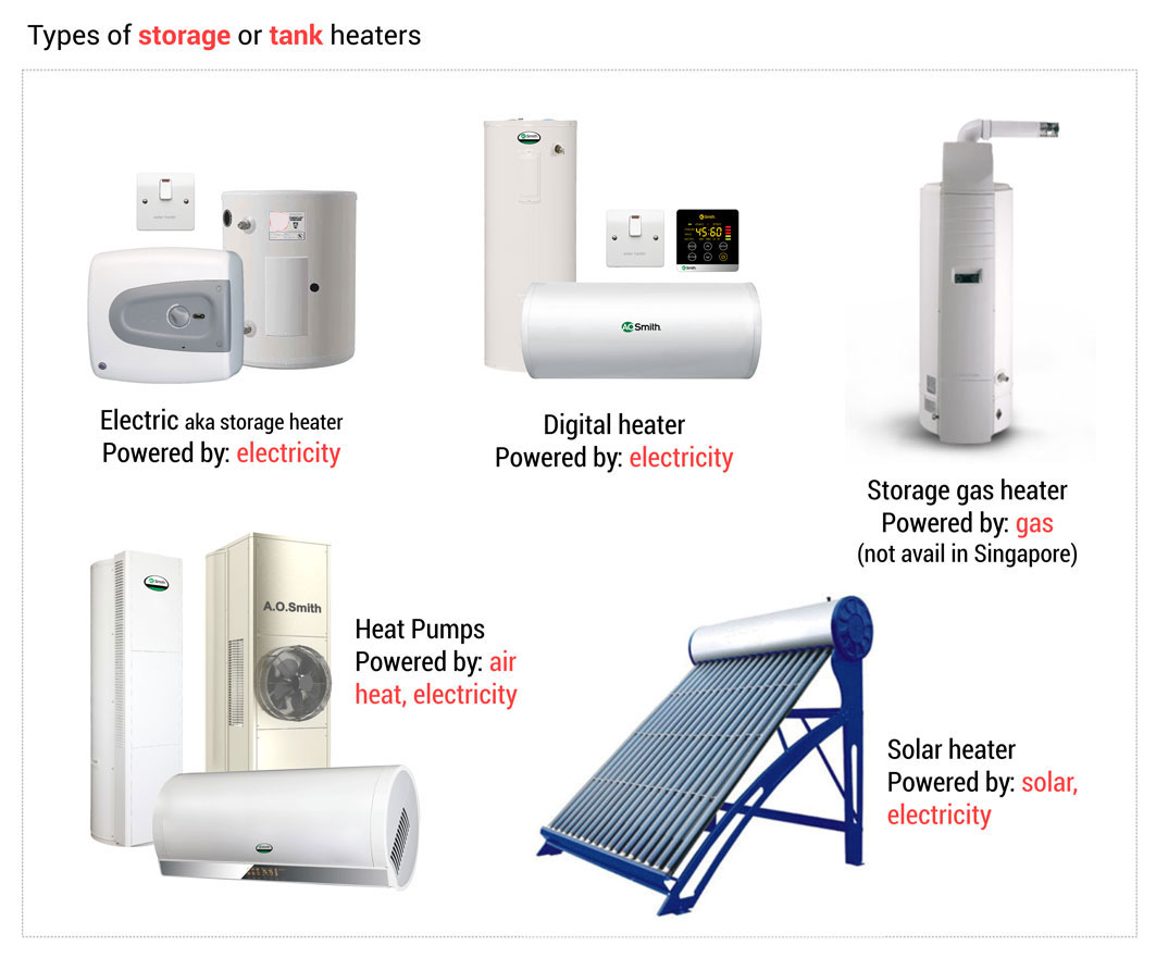 Heat Pump Gas Water Heater Instant Vs Storage Water Heaters In Singapore Aos Bath Singapore