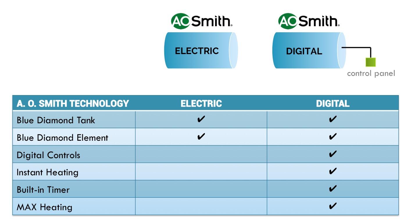 Quick Guide: Different Digital Heater Modes - AOS Bath Singapore