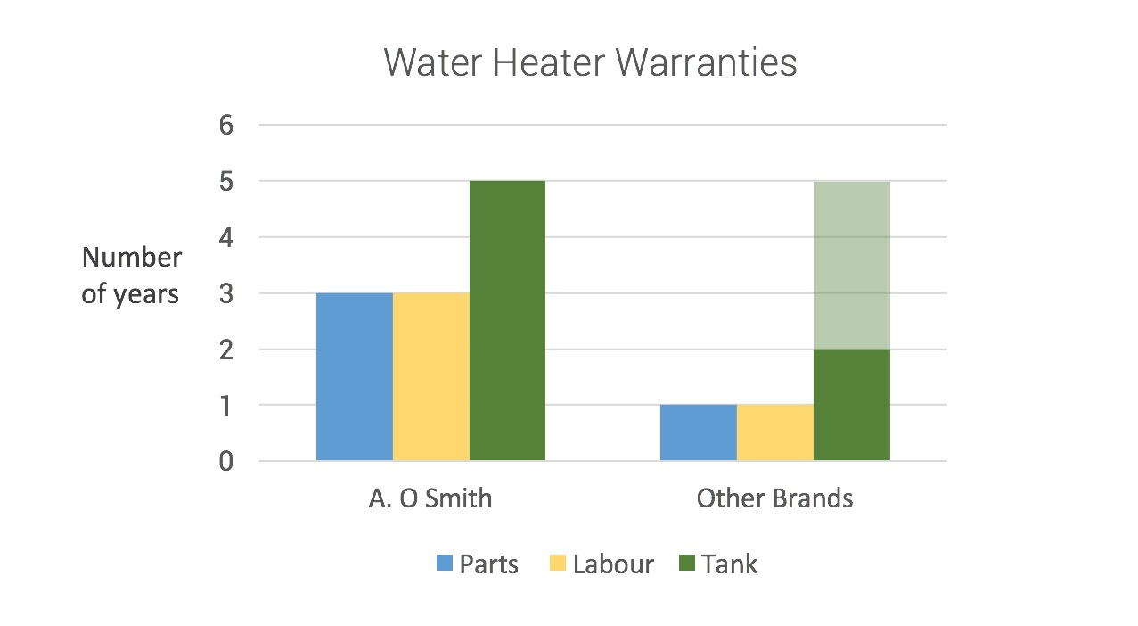 Water Heater Warranties
