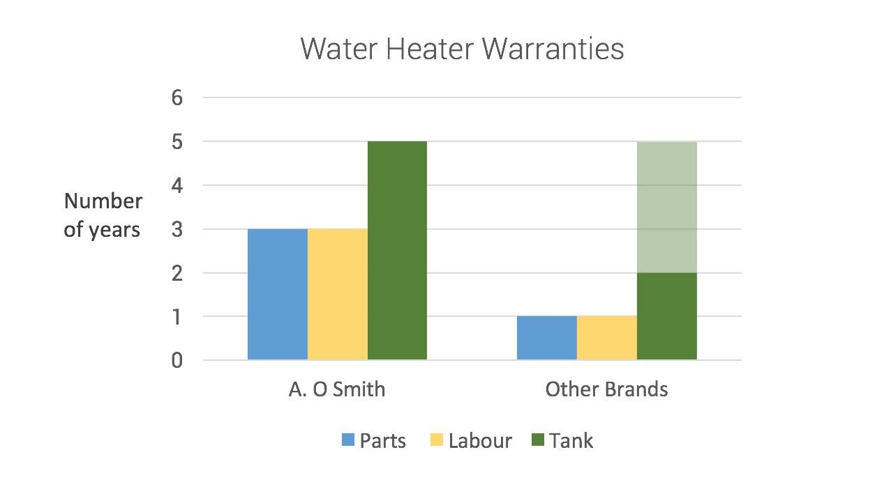 Water Heater Warranties