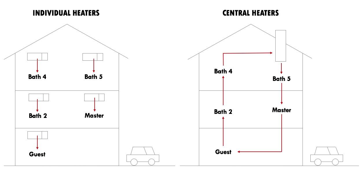 Central vs. Individual Water Heating? - AOS Bath Singapore