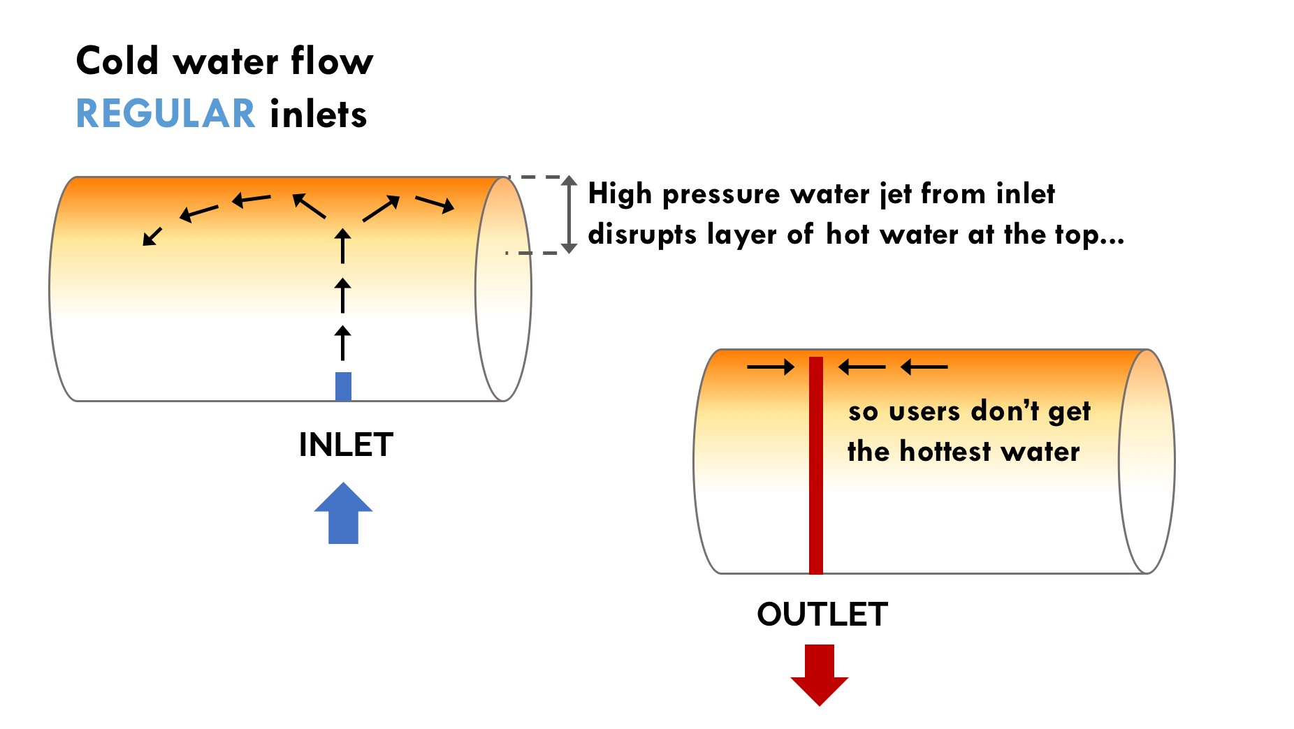 How regular water heater works - AOS Bath - Hot Water Bath Singapore