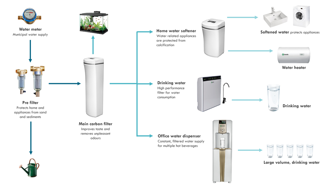 AOS Bath Singapore: A  O  Smith #1 Water Heaters and Filters in USA