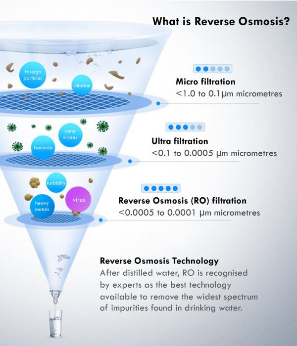 what-is-reverse-osmosis